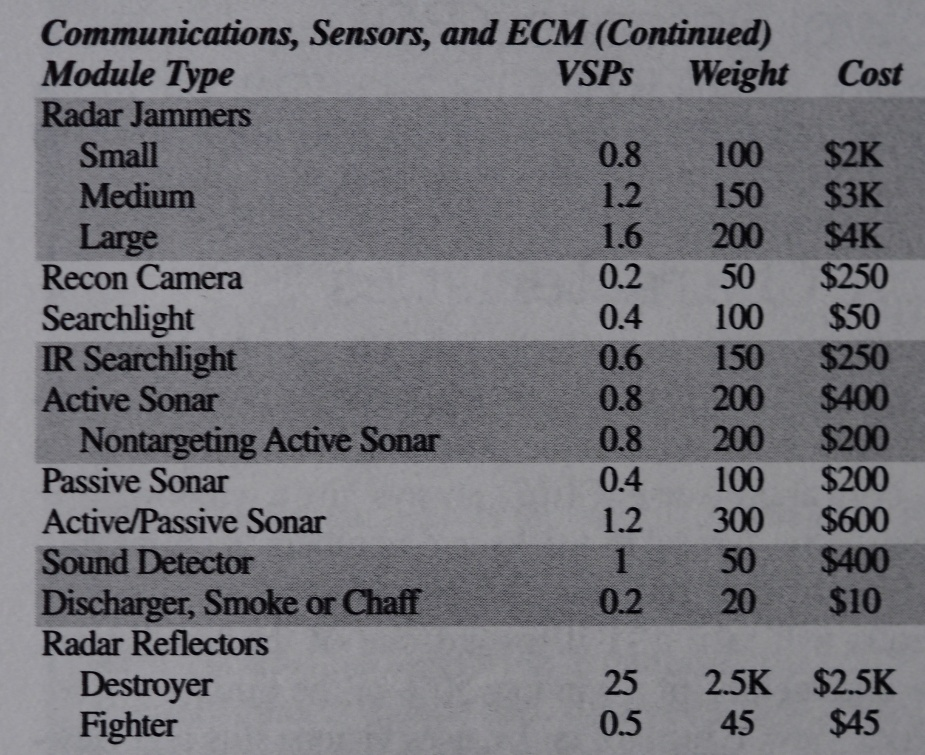 Fragment tabeli o sprzęcie do walki elektronicznej z podręcznika GURPS WW II (opisującego grę w czasie II Wojny Światowej). Ogólnie temu tematowi poświęcono kilka stron.